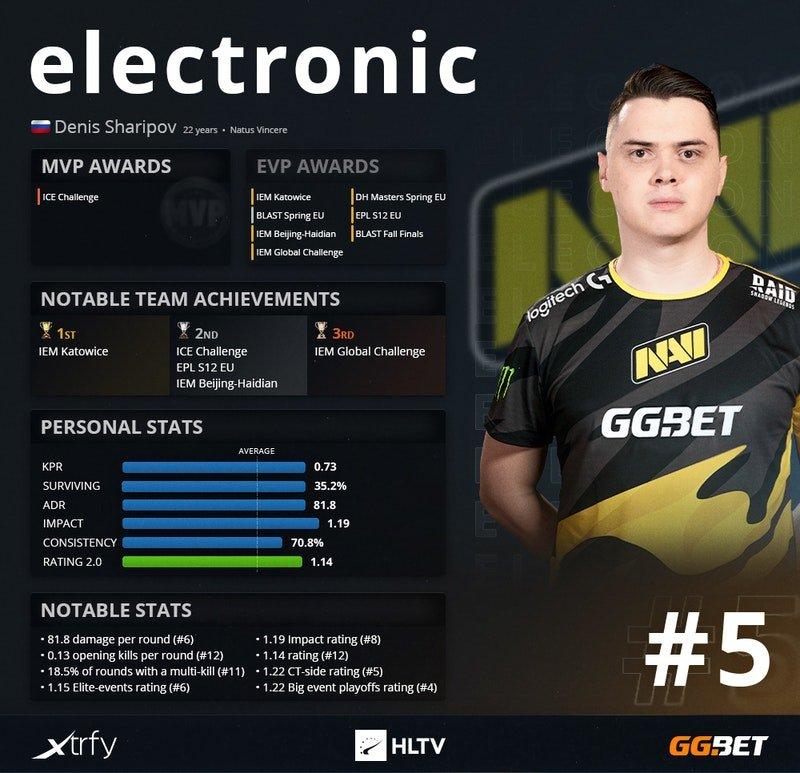 Денис electronic Шарипов топ 5 рейтинга HLTV