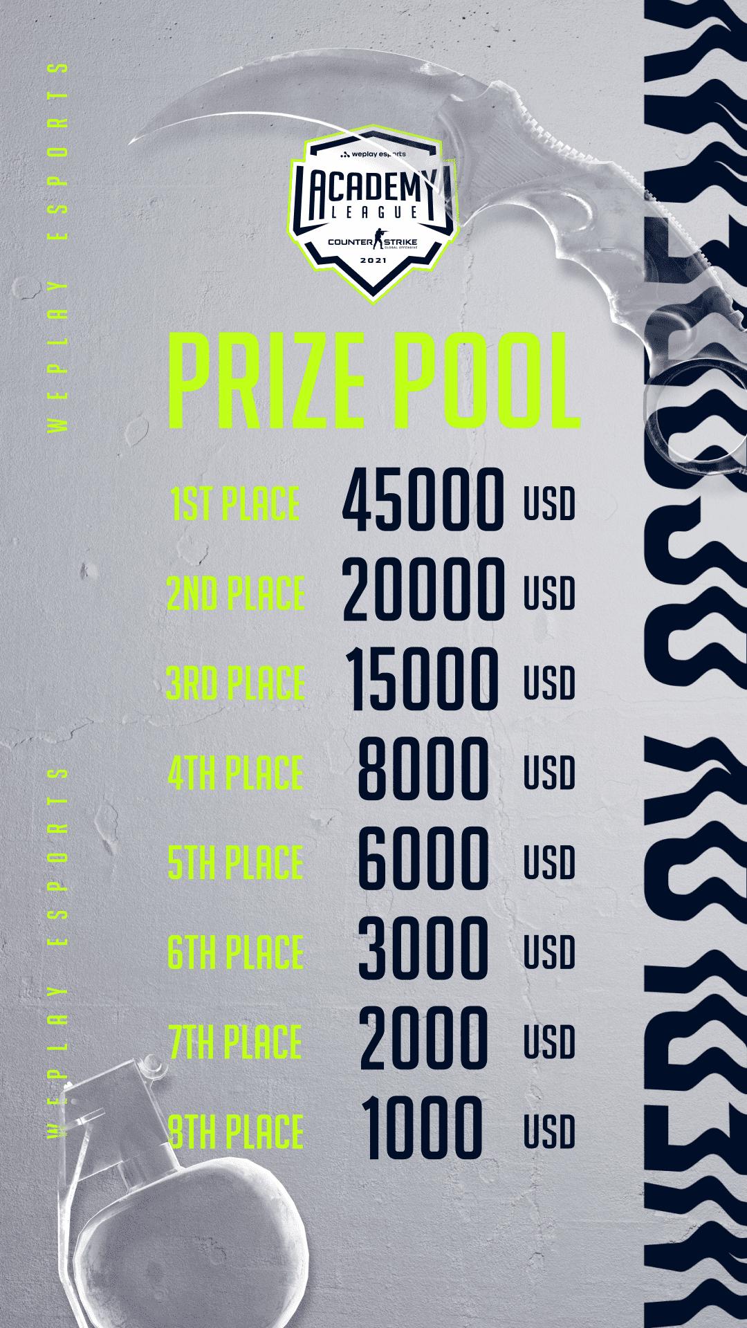 WePlay Academy League prize pool